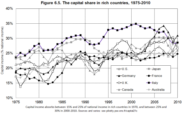 capital share in rich countries