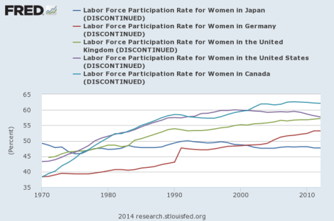 labour force participation rate across countries